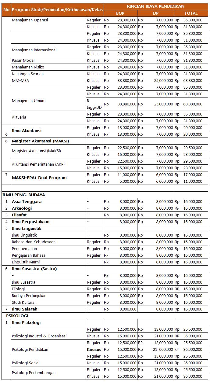 Biaya Kuliah Program Magister UI (4)