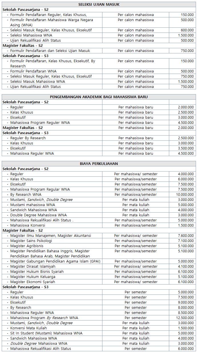 Biaya Kuliah S2 dan S3 UIN Jakarta