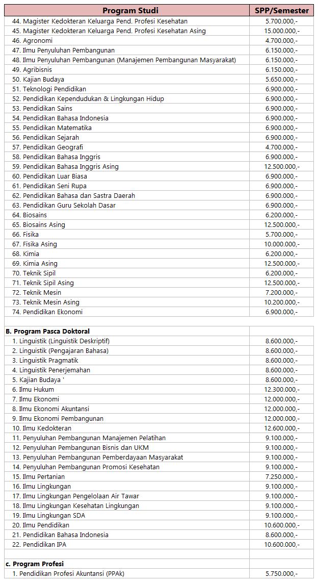 Biaya Kuliah S2 dan S3 UNS