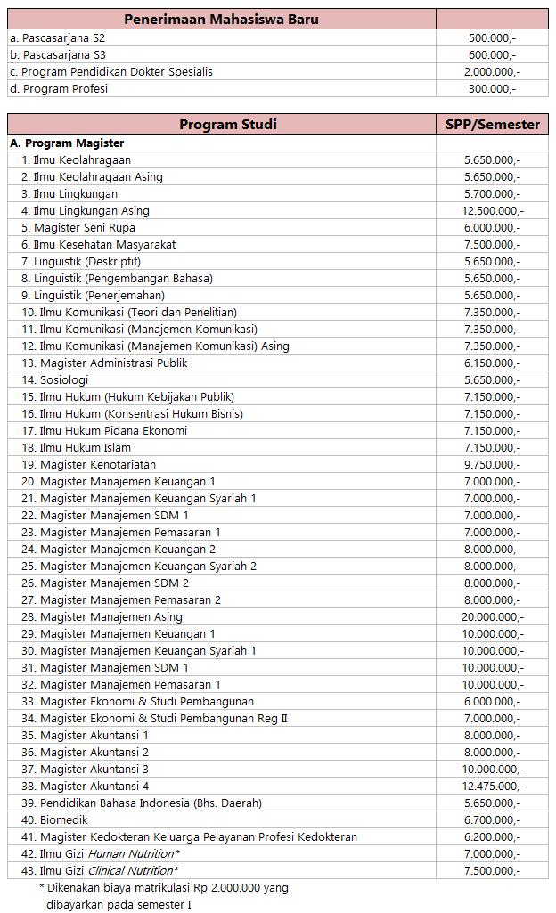 Biaya Pascasarjana UNS