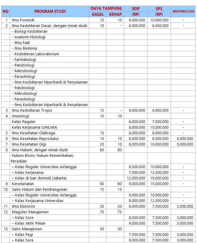 Biaya Kuliah S2 Unair