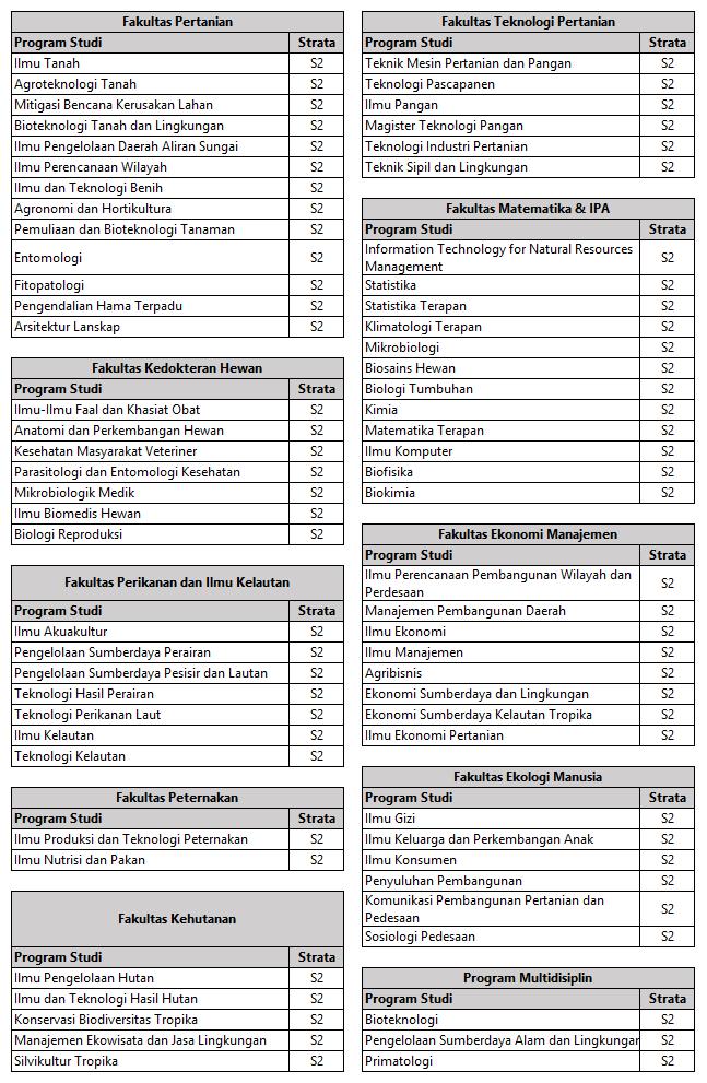 Daftar Program S2 IPB