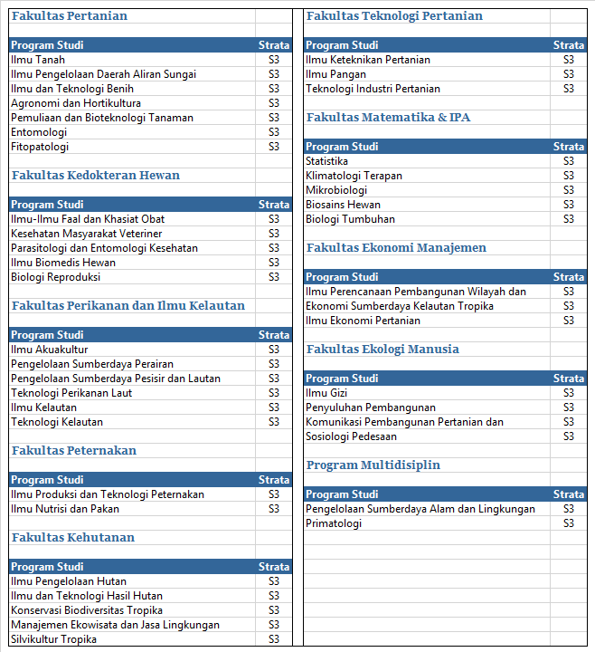 Daftar Program S3 IPB