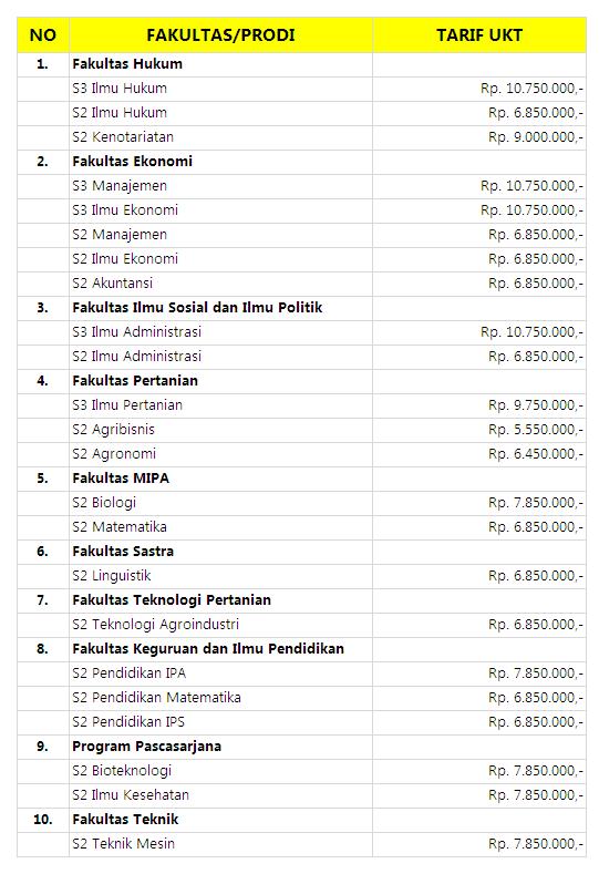 Biaya Kuliah S2 dan S3 Unej Jember