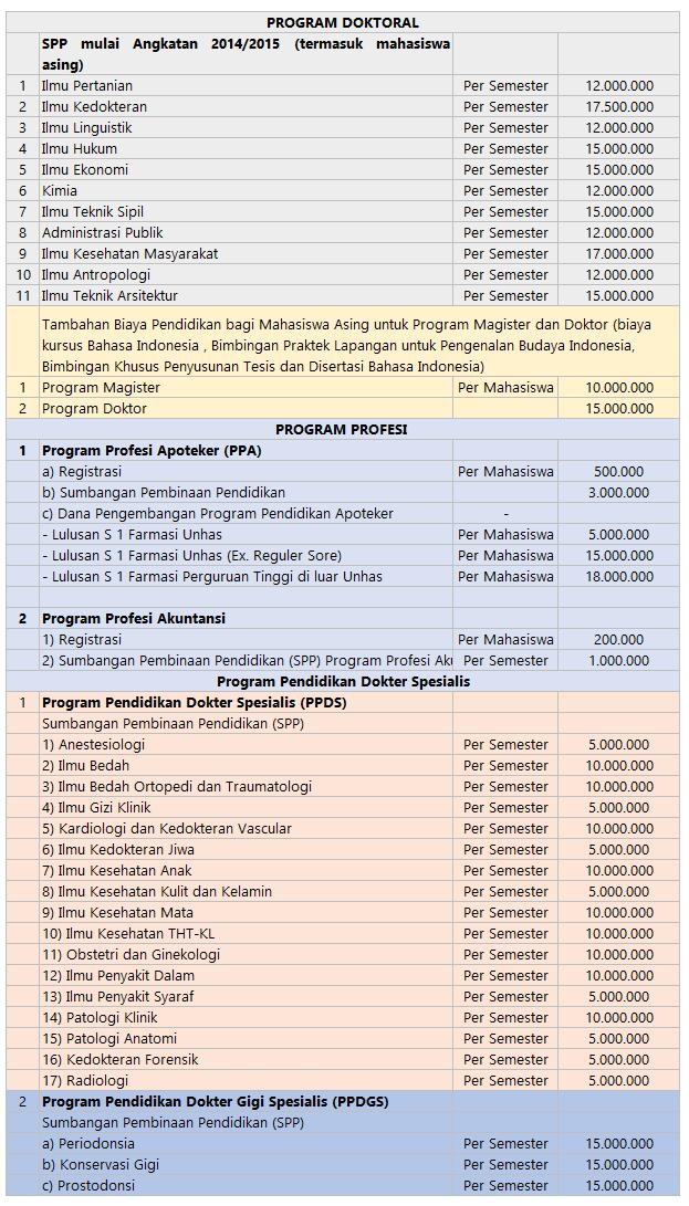 Biaya Kuliah Unhas Doktoral dan Profesi