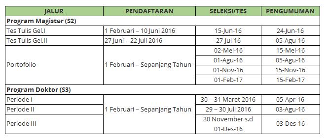 Jadwal Pendaftaran S2 dan S3 UIN Sunan Kalihaga Yogyakarta