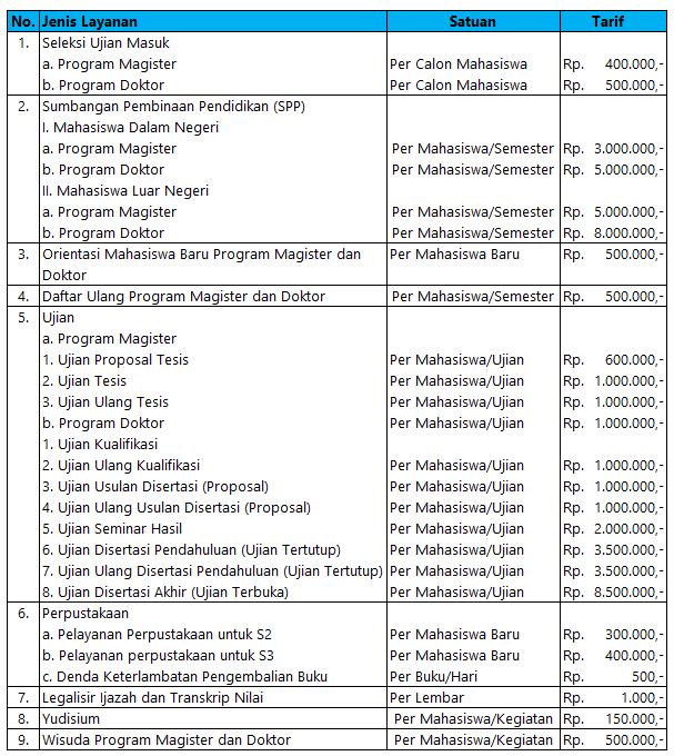Biaya Kuliah S2 UIN Malang