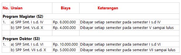 Biaya S2 UM Malang