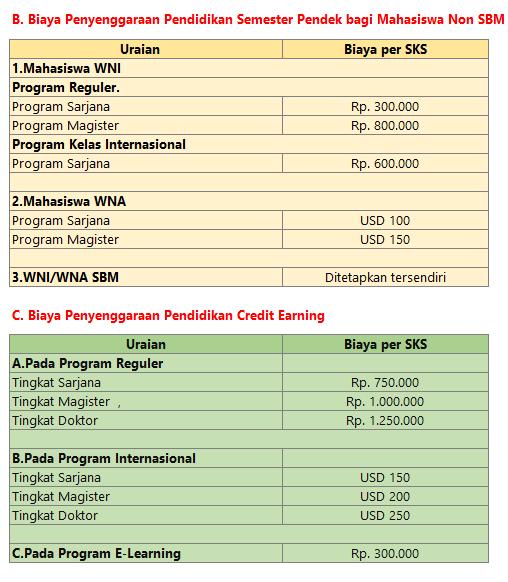 Biaya Semester Pendek S2 ITB
