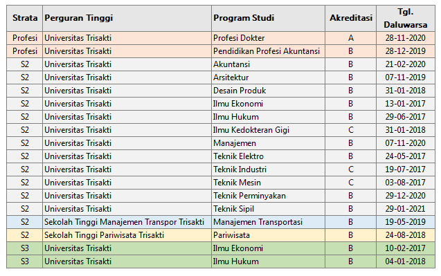 Program Magister Doktor dan Profesi Universitas Trisakti