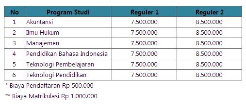 Biaya Kuliah S2 Untirta