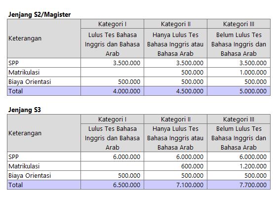 Biaya Pendidikan IAIN Walisongo Semarang