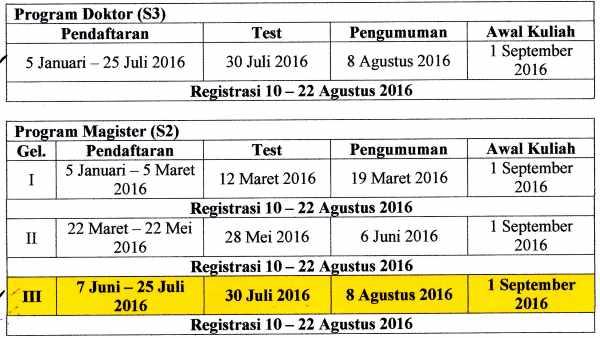 Jadwal pendaftaran pascasarjana Unila