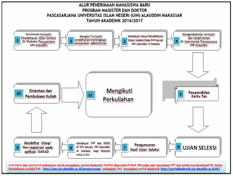 alur-pendaftaran-pps-uin-alauddin-makassar