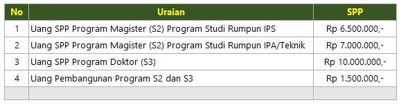 biaya-kuliah-s2-dan-s3-unp-padang