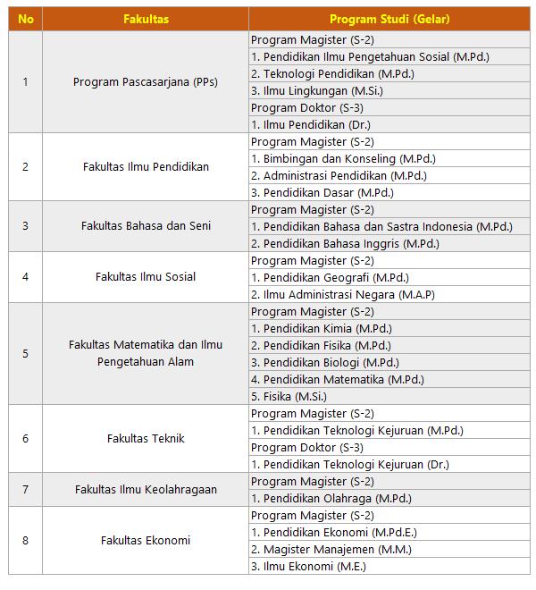 daftar-program-studi-s2-dan-s3-unp-padang