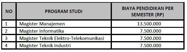 Biaya Kuliah S2 Magister Telkom University