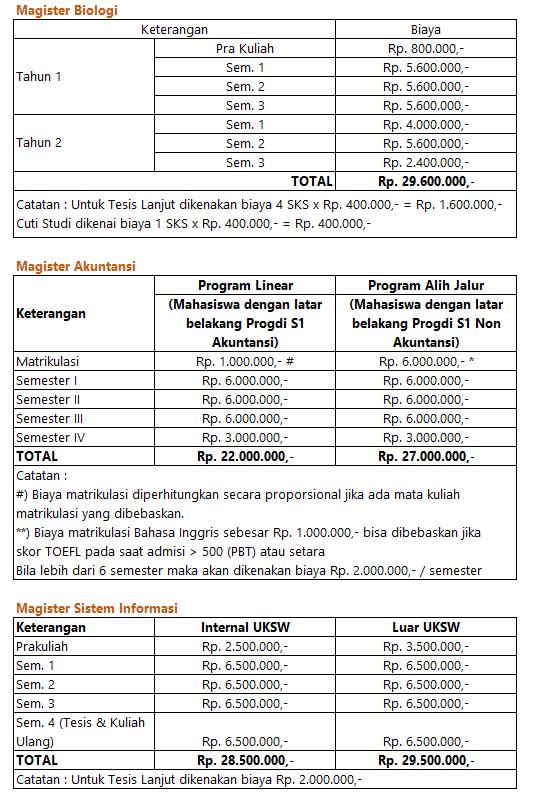 Biaya Kuliah S2 UKSW _1
