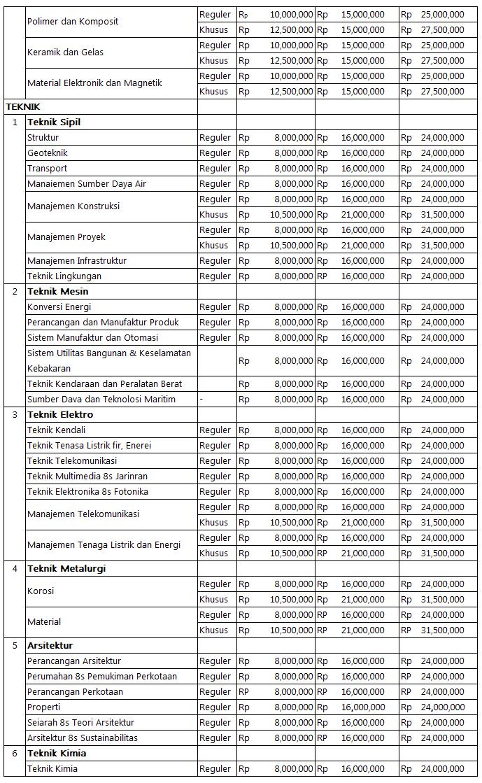Biaya Kuliah Program Magister UI (6)