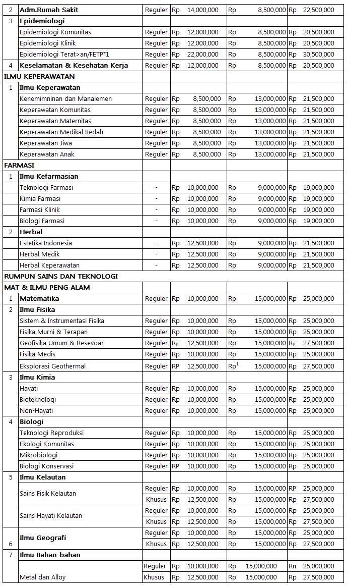 Biaya Kuliah Program Magister UI (7)