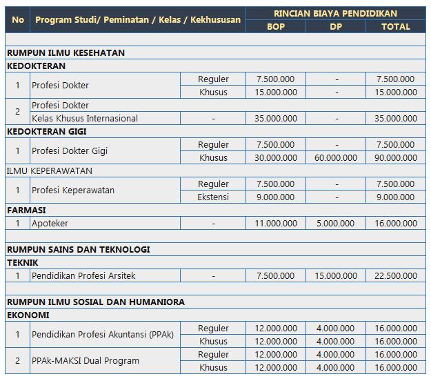 Biaya Kuliah Program Profesi UI