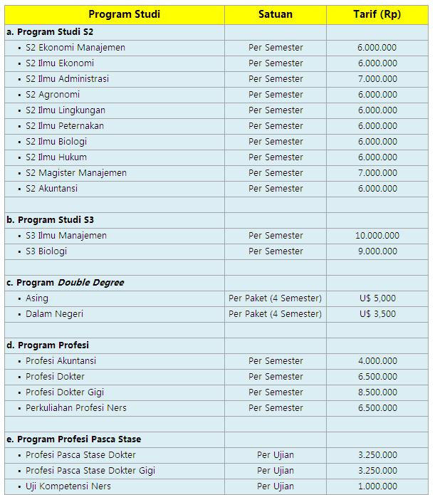Biaya Kuliah S2 dan S3 Unsoed