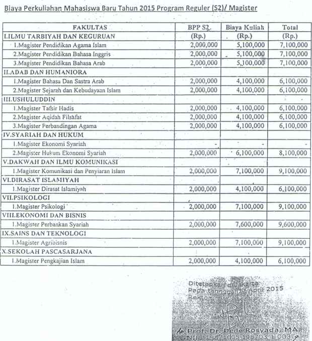 Biaya S2 UIN Jakarta