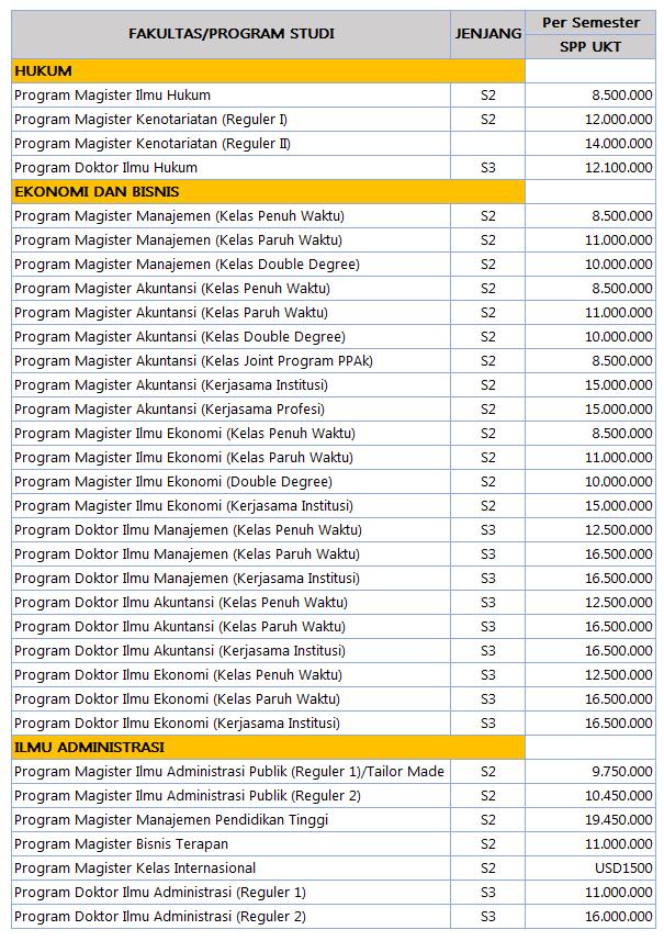 Biaya Kuliah S2 dan S3 UB