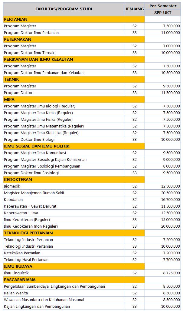Biaya Kuliah S2 dan S3 Universitas Brawijaya