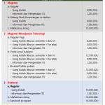Biaya Kuliah S2 dan S3 dan Profesi ITS Surabaya