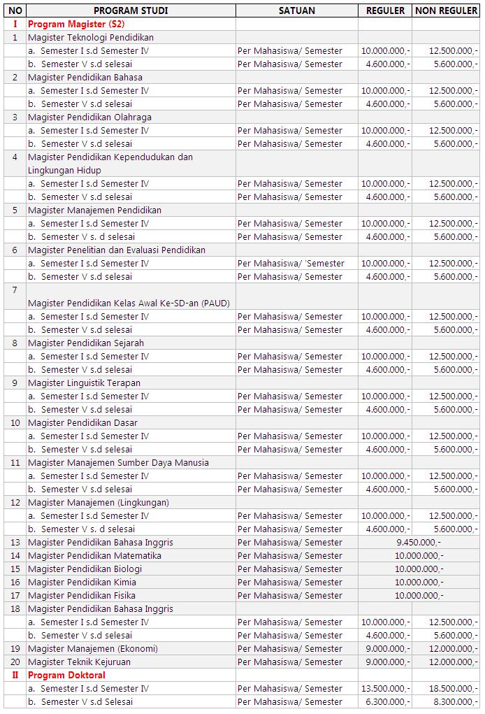 Biaya S2 dan S3 UNJ Jakarta