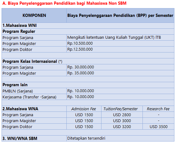 Biaya Kuliah S2 ITB