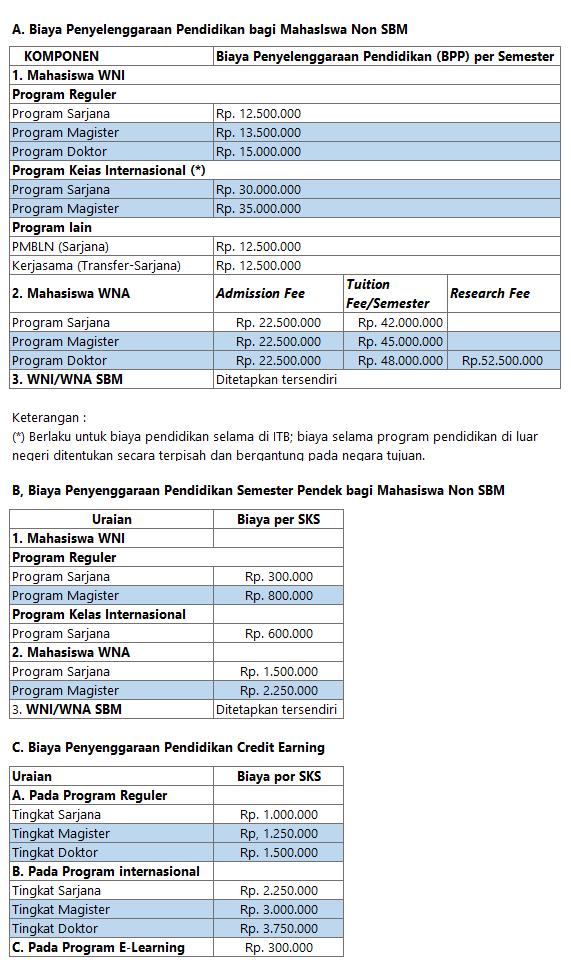 Biaya Kuliah S2 Dan S3 Itb