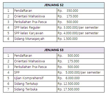 Biaya Kuliah Pascasarjana UIN Bandung