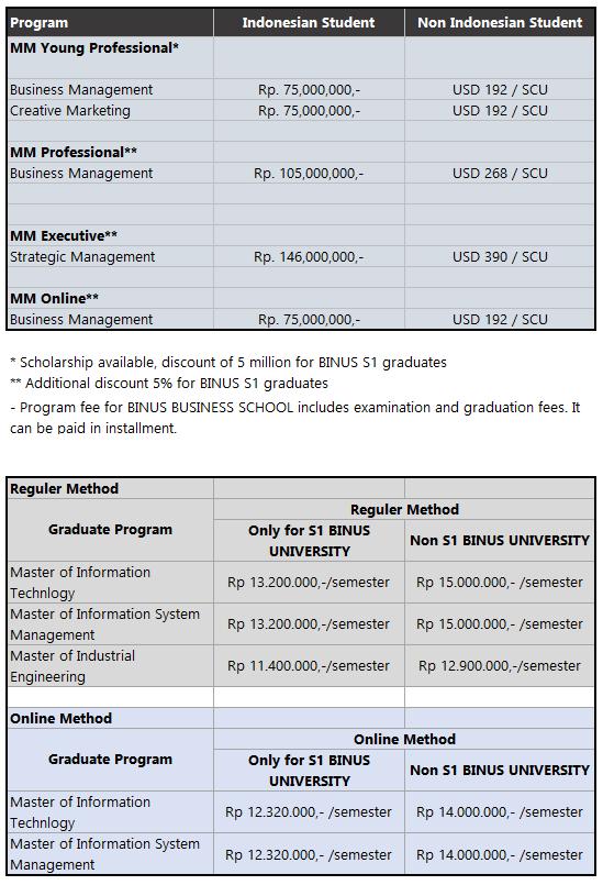 Biaya Kuliah S2 Binus