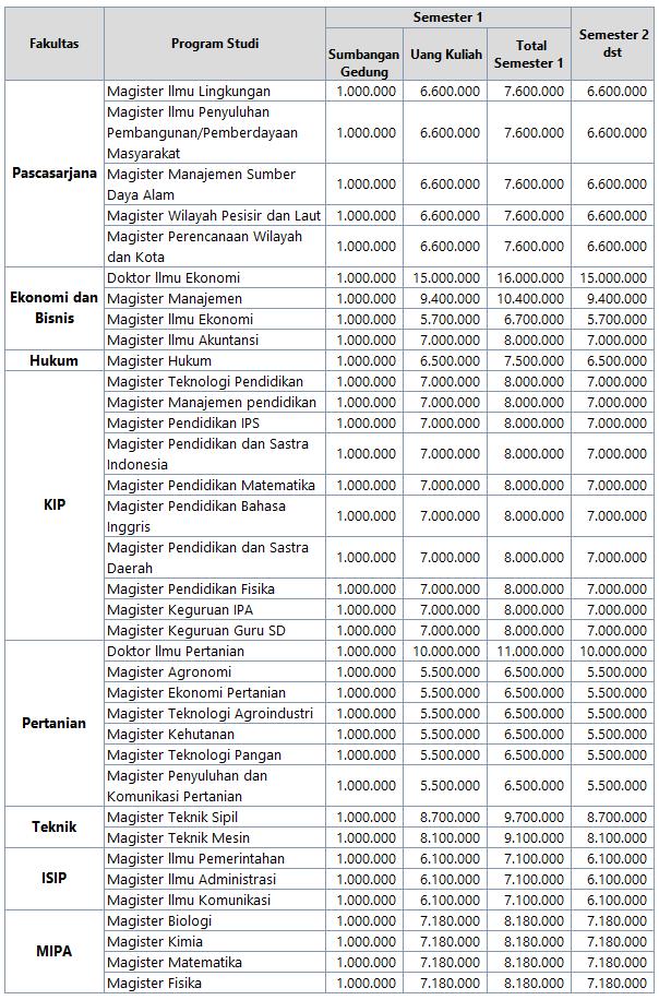 Biaya S2 dan S3 Unila Lampung
