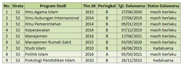 Daftar Program Studi S2 dan S3 UMY Yogyakarta