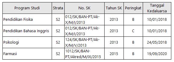 Akreditasi UAD Yogyakarta