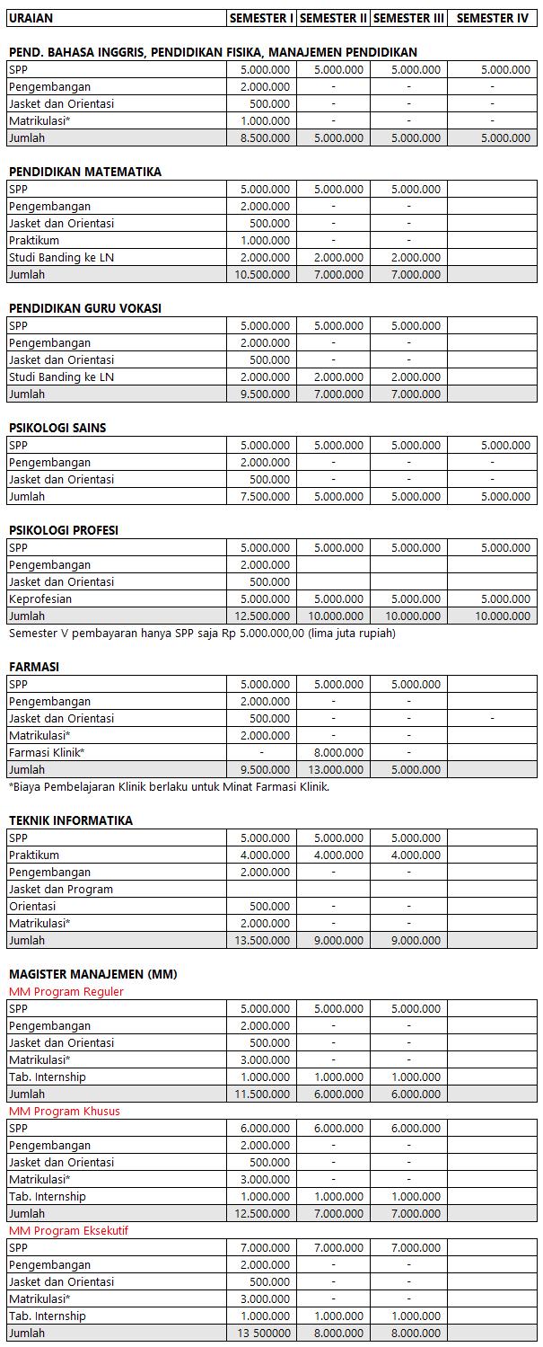 Biaya Kuliah S2 UAD Yogyakarta